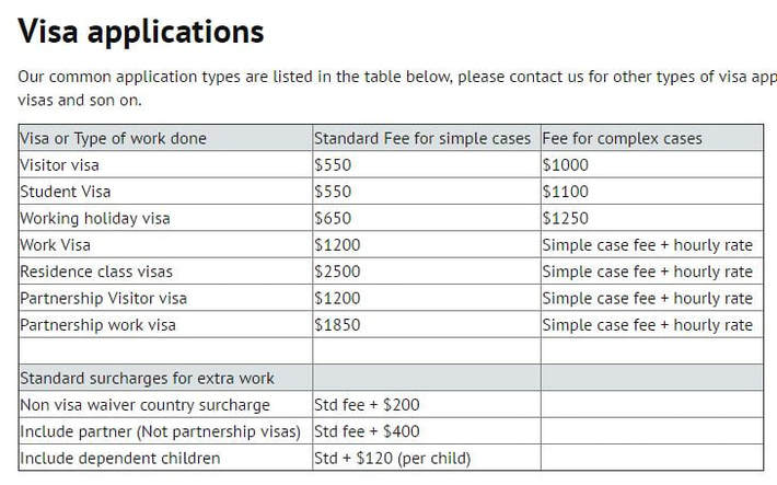 Fees - Centre of Immigration Advice in Wellington New