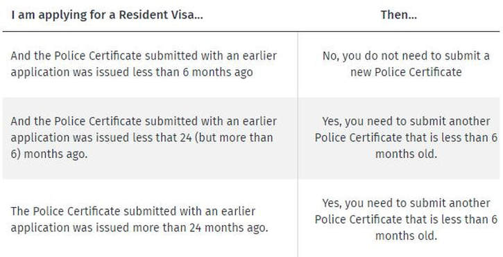 Police Certificate, New Zealand Immigration, INZ, immigration trust